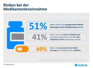 Studie zur Medikamenteneinnahme: Jeder zweite Deutsche hatte bereits mit Nebenwirkungen zu kämpfen